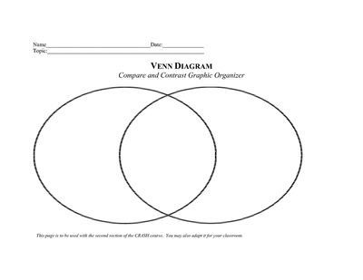 Graphic organizers lindsay strickler 39 s esol resources for Compare and contrast graphic organizer template